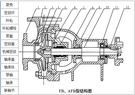 采用付叶轮减压和双端面机械密封新结构,密封腔充填优质钙脂润滑脂,并